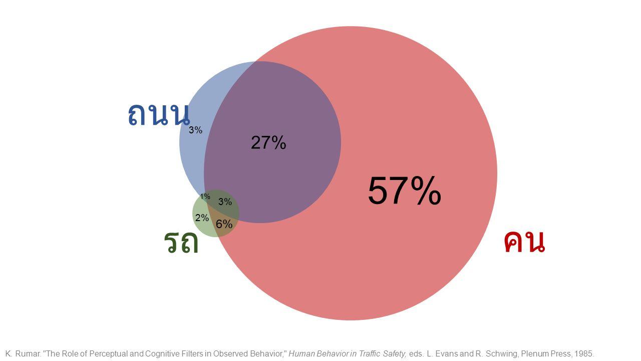 57% 27% 3% 1% 2% 6% คน รถ ถนน K. Rumar.