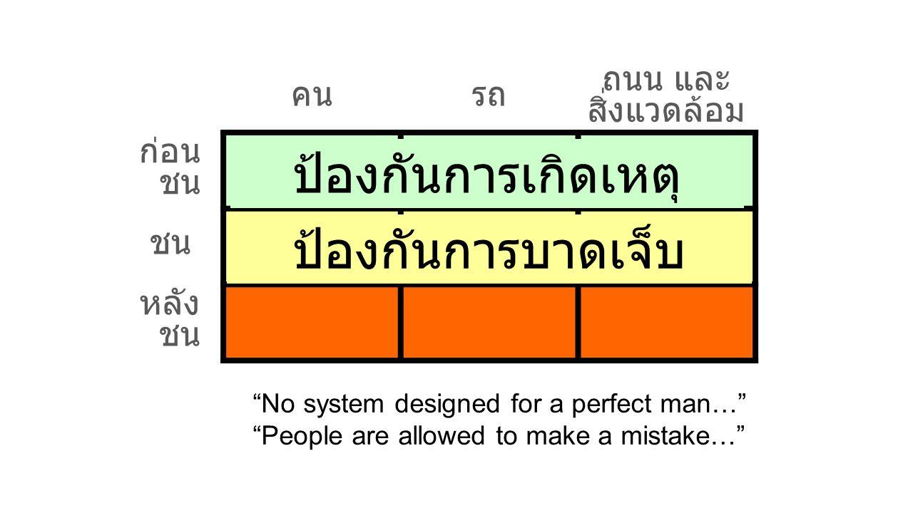 คนรถ ถนน และ สิ่งแวดล้อม ก่อน ชน ชน หลัง ชน ป้องกันการเกิดเหตุ ป้องกันการบาดเจ็บ No system designed for a perfect man… People are allowed to make a mistake…