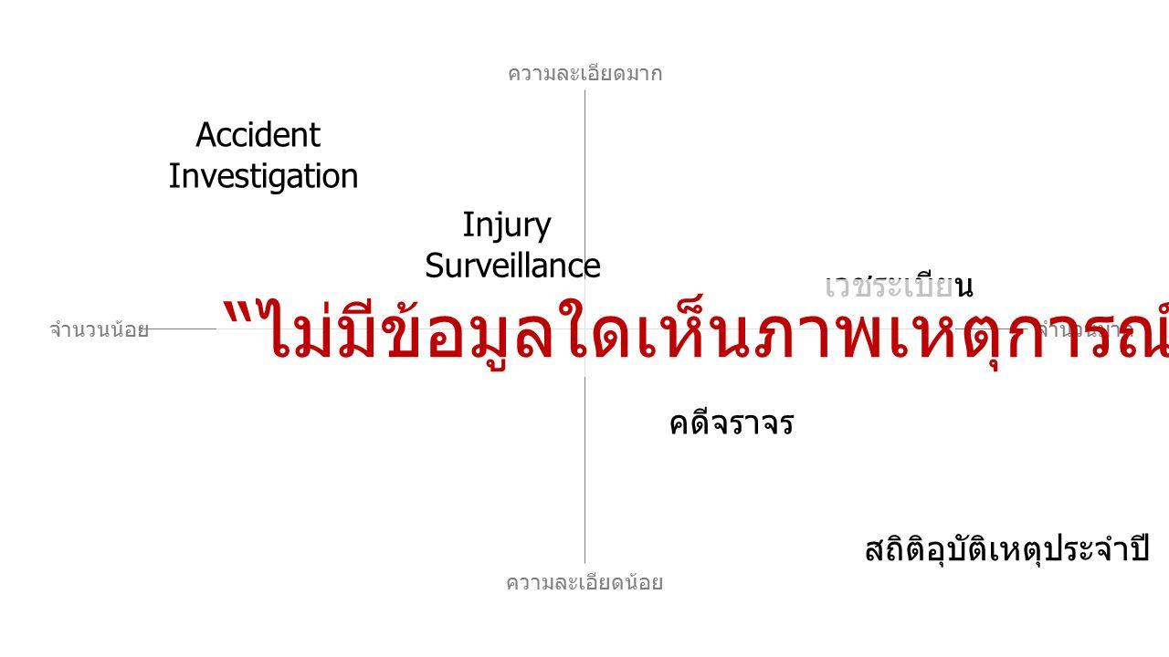 จำนวนมากจำนวนน้อย ความละเอียดมาก ความละเอียดน้อย Accident Investigation คดีจราจร Injury Surveillance เวชระเบียน สถิติอุบัติเหตุประจำปี ไม่มีข้อมูลใดเห็นภาพเหตุการณ์จริง