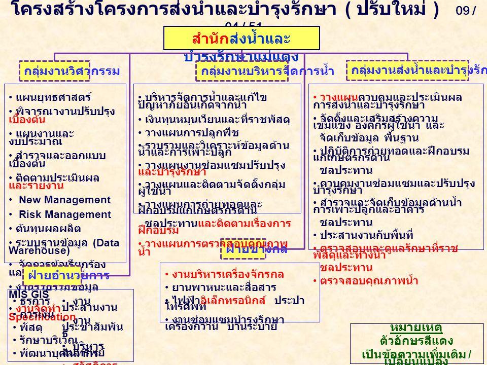 โครงสร้างโครงการส่งน้ำและบำรุงรักษา ( ปรับใหม่ ) 09 / 04 / 51 สำนักส่งน้ำและ บำรุงรักษาแม่แตง กลุ่มงานวิศวกรรมกลุ่มงานบริหารจัดการน้ำ กลุ่มงานส่งน้ำและบำรุงรักษา 1 - 4 แผนยุทธศาสตร์ พิจารณางานปรับปรุง เบื้องต้น แผนงานและ งบประมาณ สำรวจและออกแบบ เบื้องต้น ติดตามประเมินผล และรายงาน New Management Risk Management ต้นทุนผลผลิต ระบบฐานข้อมูล (Data Warehouse) จัดการข้อเรียกร้อง และข้อเสนอแนะ งานรวบรวมข้อมูล MIS GIS งานจัดทำ Specification วางแผนควบคุมและประเมินผล การส่งน้ำและบำรุงรักษา จัดตั้งและเสริมสร้างความ เข้มแข็ง องค์กรผู้ใช้น้ำ และ จัดเก็บข้อมูล พื้นฐาน ปฏิบัติการถ่ายทอดและฝึกอบรม แก่เกษตรกรด้าน ชลประทาน ควบคุมงานซ่อมแซมและปรับปรุง บำรุงรักษา สำรวจและจัดเก็บข้อมูลด้านน้ำ การเพาะปลูกและอาคาร ชลประทาน ประสานงานกับพื้นที่ ตรวจสอบและดูแลรักษาที่ราช พัสดุและทางน้ำ ชลประทาน ตรวจสอบคุณภาพน้ำ ฝ่ายอำนวยการ ฝ่ายช่างกล.