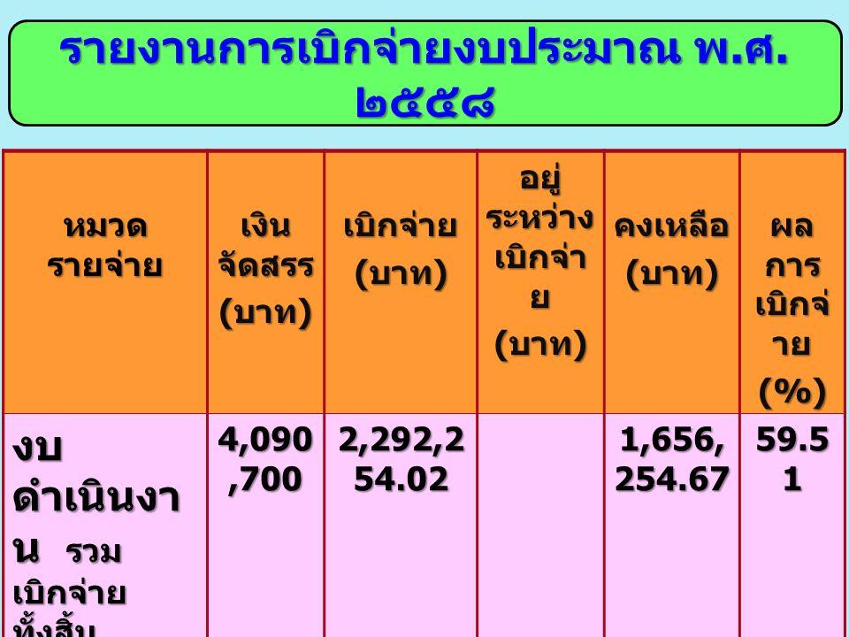 หมวด รายจ่าย เงิน จัดสรร ( บาท ) เบิกจ่าย อยู่ ระหว่าง เบิกจ่า ย ( บาท ) คงเหลือ ผล การ เบิกจ่ าย (%) งบ ดำเนินงา น รวม เบิกจ่าย ทั้งสิ้น 4,090,700 2,292,2 54.02 1,656, 254.67 59.5 1 งบลงทุน ค่าซ่อมใหญ่ เครื่องจักรก ล (22 คัน ) อยู่ระหว่าง เบิกเงิน 8,937,700 4,601,4 77 2,369, 929 1,966, 293 78 รายงานการเบิกจ่ายงบประมาณ พ.