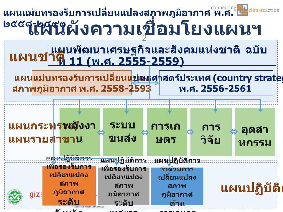 วิสัยทัศน์ ๒๕๙๓ ประเทศไทยมีภูมิคุ้มกันต่อการ เปลี่ยนแปลงสภาพภูมิอากาศและมี การเติบโตที่ปล่อยคาร์บอนต่ำตาม แนวทางการพัฒนาที่ยั่งยืน แผนแม่บทรองรับการเปลี่ยนแปลงสภาพภูมิอากาศ พ.