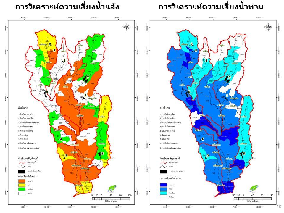 10 การวิเคราะห์ความเสี่ยงน้ำแล้งการวิเคราะห์ความเสี่ยงน้ำท่วม