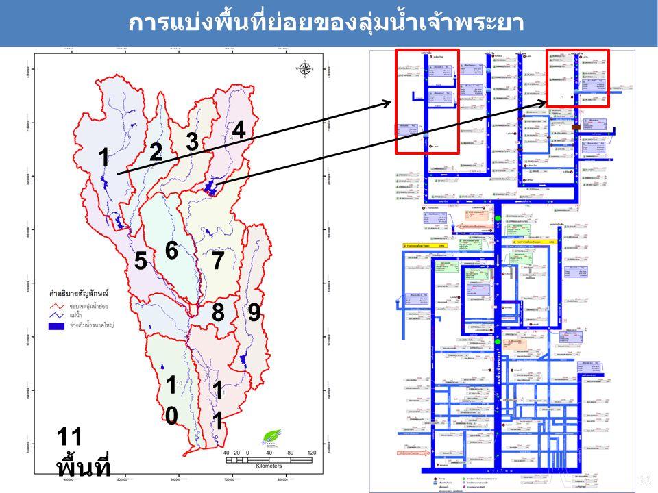 11 1 2 3 4 5 6 7 89 1010 1 11 พื้นที่ การแบ่งพื้นที่ย่อยของลุ่มน้ำเจ้าพระยา 11