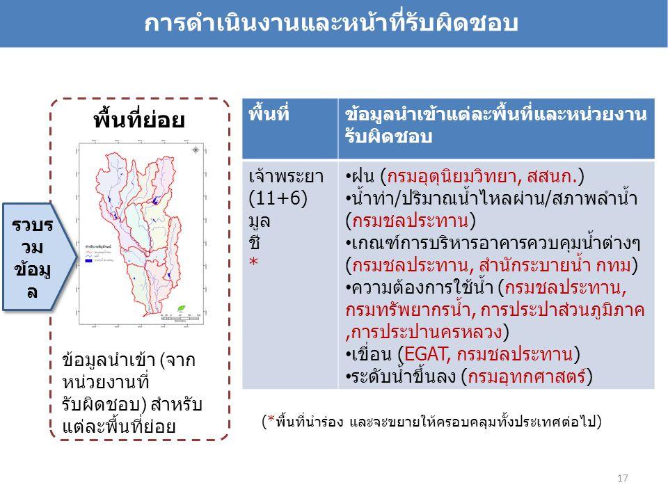 17 พื้นที่ข้อมูลนำเข้าแต่ละพื้นที่และหน่วยงาน รับผิดชอบ เจ้าพระยา (11+6) มูล ชี * ฝน (กรมอุตุนิยมวิทยา, สสนก.) น้ำท่า/ปริมาณน้ำไหลผ่าน/สภาพลำน้ำ (กรมชลประทาน) เกณฑ์การบริหารอาคารควบคุมน้ำต่างๆ (กรมชลประทาน, สำนักระบายน้ำ กทม) ความต้องการใช้น้ำ (กรมชลประทาน, กรมทรัพยากรน้ำ, การประปาส่วนภูมิภาค,การประปานครหลวง) เขื่อน (EGAT, กรมชลประทาน) ระดับน้ำขึ้นลง (กรมอุทกศาสตร์) พื้นที่ย่อย ข้อมูลนำเข้า ( จาก หน่วยงานที่ รับผิดชอบ ) สำหรับ แต่ละพื้นที่ย่อย รวบร วม ข้อมู ล (*พื้นที่นำร่อง และจะขยายให้ครอบคลุมทั้งประเทศต่อไป) การดำเนินงานและหน้าที่รับผิดชอบ