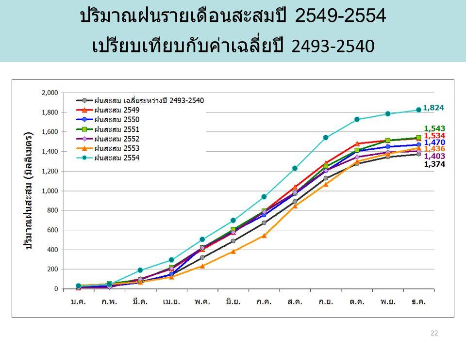 ปริมาณฝนรายเดือนสะสมปี 2549-2554 เปรียบเทียบกับค่าเฉลี่ยปี 2493-2540 22