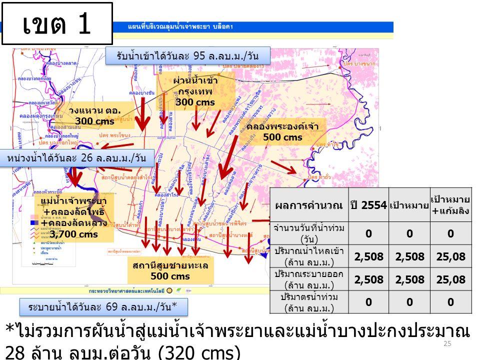 ผ่านน้ำเข้า กรุงเทพ 300 cms วงแหวน ตอ. 300 cms คลองพระองค์เจ้า 500 cms สถานีสูบชายทะเล 500 cms แม่น้ำเจ้าพระยา +คลองลัดโพธิ์ +คลองลัดหลวง 3,700 cms 25