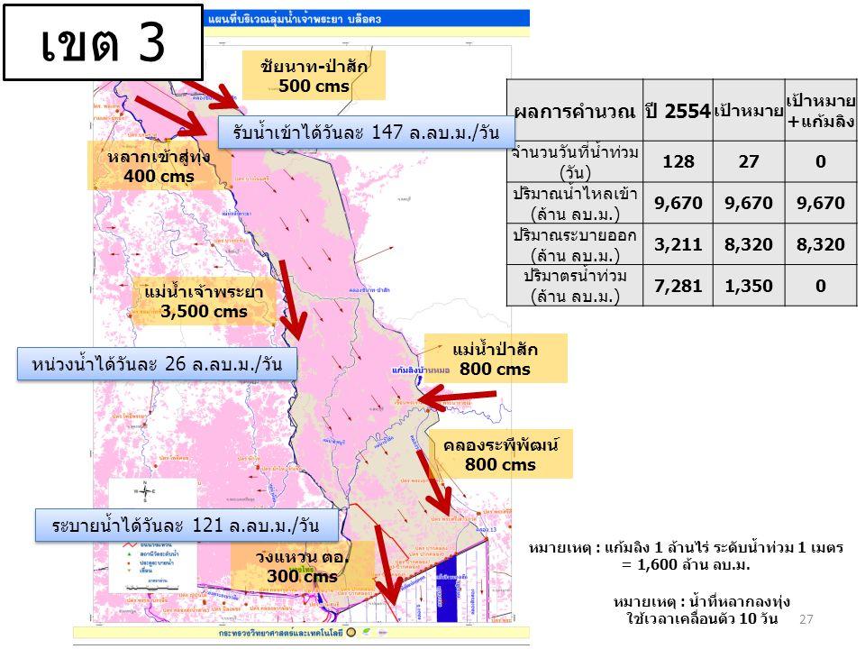 ชัยนาท-ป่าสัก 500 cms หลากเข้าสู่ทุ่ง 400 cms แม่น้ำป่าสัก 800 cms คลองระพีพัฒน์ 800 cms แม่น้ำเจ้าพระยา 3,500 cms วงแหวน ตอ.