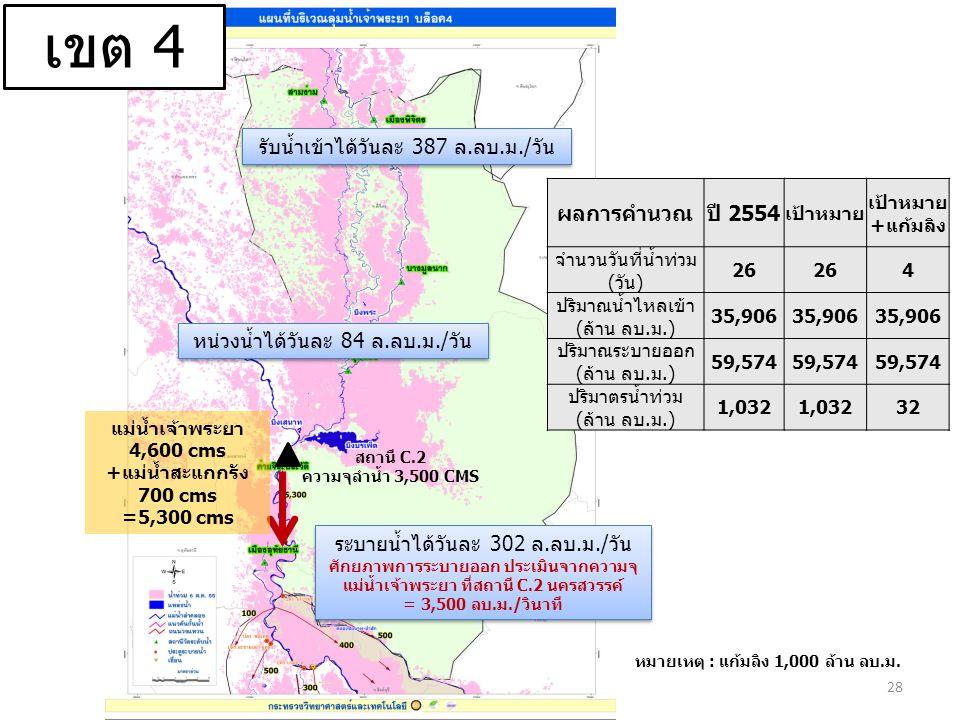 แม่น้ำเจ้าพระยา 4,600 cms +แม่น้ำสะแกกรัง 700 cms =5,300 cms 28 เขต 4 รับน้ำเข้าได้วันละ 387 ล.ลบ.ม./วัน ระบายน้ำได้วันละ 302 ล.ลบ.ม./วัน ศักยภาพการระบายออก ประเมินจากความจุ แม่น้ำเจ้าพระยา ที่สถานี C.2 นครสวรรค์ = 3,500 ลบ.ม./วินาที ระบายน้ำได้วันละ 302 ล.ลบ.ม./วัน ศักยภาพการระบายออก ประเมินจากความจุ แม่น้ำเจ้าพระยา ที่สถานี C.2 นครสวรรค์ = 3,500 ลบ.ม./วินาที หน่วงน้ำได้วันละ 84 ล.ลบ.ม./วัน ผลการคำนวณปี 2554 เป้าหมาย เป้าหมาย +แก้มลิง จำนวนวันที่น้ำท่วม (วัน) 26 4 ปริมาณน้ำไหลเข้า (ล้าน ลบ.ม.) 35,906 ปริมาณระบายออก (ล้าน ลบ.ม.) 59,574 ปริมาตรน้ำท่วม (ล้าน ลบ.ม.) 1,032 32 หมายเหตุ : แก้มลิง 1,000 ล้าน ลบ.ม.