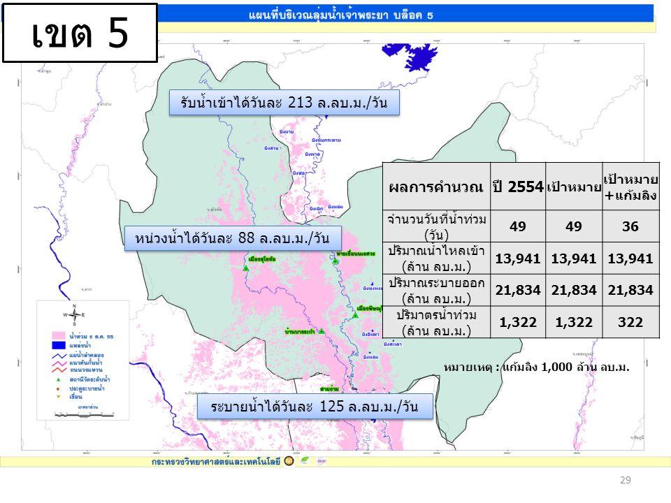 29 เขต 5 รับน้ำเข้าได้วันละ 213 ล.ลบ.ม./วัน ระบายน้ำได้วันละ 125 ล.ลบ.ม./วัน หน่วงน้ำได้วันละ 88 ล.ลบ.ม./วัน ผลการคำนวณปี 2554 เป้าหมาย เป้าหมาย +แก้มลิง จำนวนวันที่น้ำท่วม (วัน) 49 36 ปริมาณน้ำไหลเข้า (ล้าน ลบ.ม.) 13,941 ปริมาณระบายออก (ล้าน ลบ.ม.) 21,834 ปริมาตรน้ำท่วม (ล้าน ลบ.ม.) 1,322 322 หมายเหตุ : แก้มลิง 1,000 ล้าน ลบ.ม.