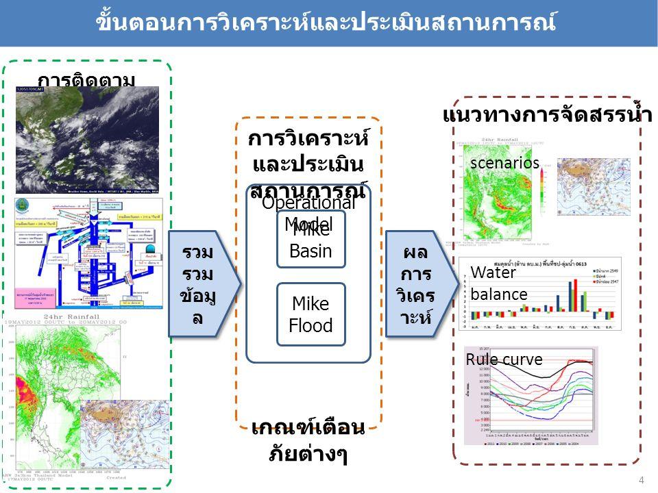 การติดตาม สถานการณ์น้ำ การวิเคราะห์ และประเมิน สถานการณ์ เกณฑ์เตือน ภัยต่างๆ Operational Model Mike Basin Mike Flood ขั้นตอนการวิเคราะห์และประเมินสถานการณ์ รวม รวม ข้อมู ล scenarios Rule curve Water balance แนวทางการจัดสรรน้ำ ผล การ วิเคร าะห์ 4