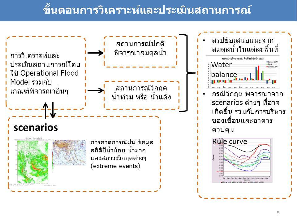 ขั้นตอนการวิเคราะห์และประเมินสถานการณ์ การวิเคราะห์และ ประเมินสถานการณ์โดย ใช้ Operational Flood Model ร่วมกับ เกณฑ์พิจารณาอื่นๆ scenarios สถานการณ์ปกติ พิจารณาสมดุลน้ำ สถานการณ์วิกฤต น้ำท่วม หรือ น้ำแล้ง การคาดการณ์ฝน ข้อมูล สถิติปีน้ำน้อย น้ำมาก และสภาวะวิกฤตต่างๆ (extreme events) สรุปข้อเสนอแนะจาก สมดุลน้ำในแต่ละพื้นที่ กรณีวิกฤต พิจารณาจาก scenarios ต่างๆ ที่อาจ เกิดขึ้น ร่วมกับการบริหาร ของเขื่อนและอาคาร ควบคุม Rule curve Water balance 5
