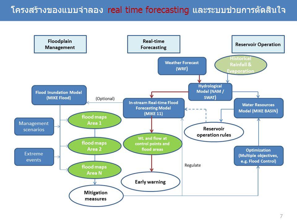โครงสร้างของแบบจำลอง real time forecasting และระบบช่วยการตัดสินใจ 7