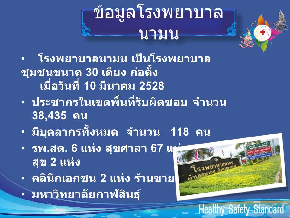 ข้อมูลโรงพยาบาล นามน โรงพยาบาลนามน เป็นโรงพยาบาล ชุมชนขนาด 30 เตียง ก่อตั้ง เมื่อวันที่ 10 มีนาคม 2528 ประชากรในเขตพื้นที่รับผิดชอบ จำนวน 38,435 คน มีบุคลากรทั้งหมด จำนวน 118 คน รพ.