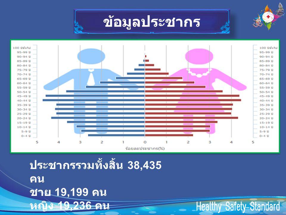 ข้อมูลประชากร ประชากรรวมทั้งสิ้น 38,435 คน ชาย 19,199 คน หญิง 19,236 คน