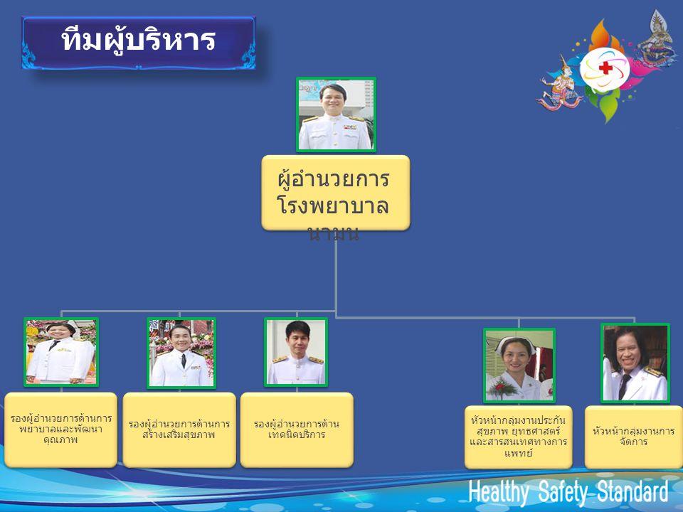 หัวหน้ากลุ่มงานประกัน สุขภาพ ยุทธศาสตร์ และสารสนเทศทางการ แพทย์ รองผู้อำนวยการด้านการ พยาบาลและพัฒนา คุณภาพ หัวหน้ากลุ่มงานการ จัดการ รองผู้อำนวยการด้านการ สร้างเสริมสุขภาพ รองผู้อำนวยการด้าน เทคนิคบริการ ผู้อำนวยการ โรงพยาบาล นามน ทีมผู้บริหาร