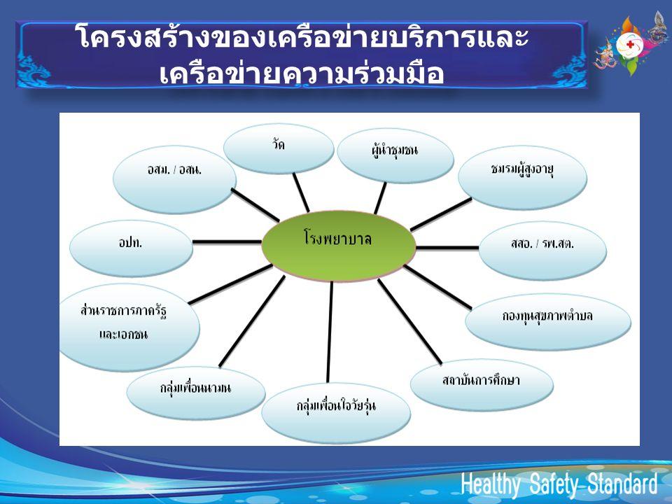 โครงสร้างของเครือข่ายบริการและ เครือข่ายความร่วมมือ