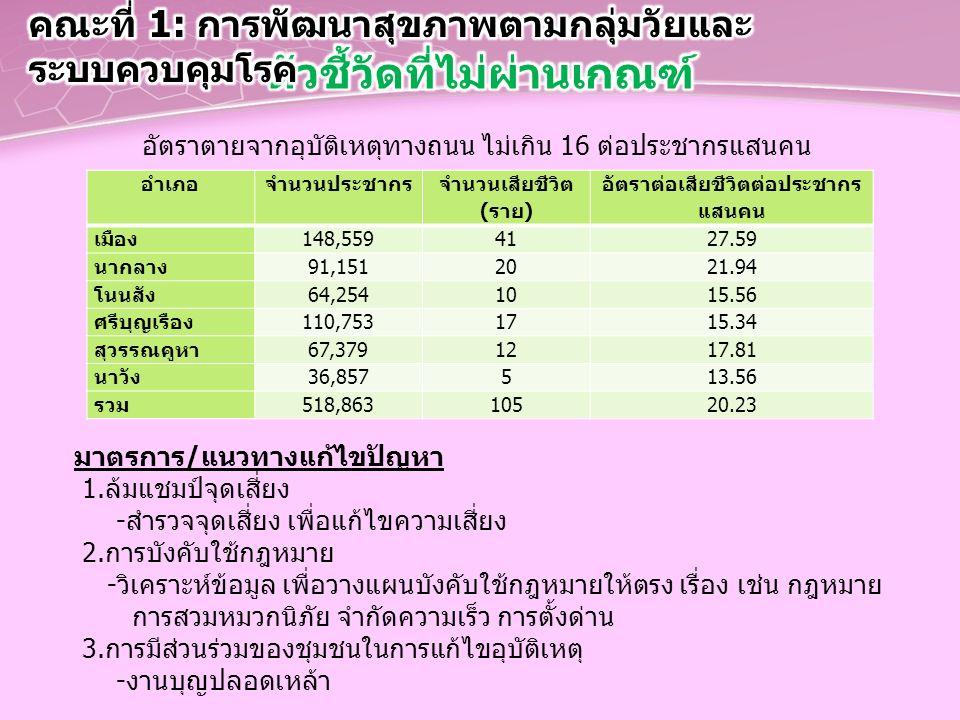 อัตราตายจากอุบัติเหตุทางถนน ไม่เกิน 16 ต่อประชากรแสนคน อำเภอจำนวนประชากร จำนวนเสียชีวิต (ราย) อัตราต่อเสียชีวิตต่อประชากร แสนคน เมือง148,5594127.59 นา