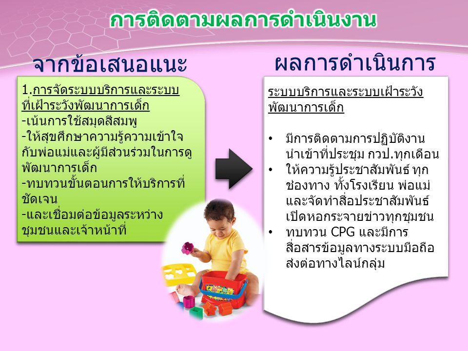 จากข้อเสนอแนะ 1.การจัดระบบบริการและระบบ ที่เฝ้าระวังพัฒนาการเด็ก -เน้นการใช้สมุดสีสมพู -ให้สุขศึกษาความรู้ความเข้าใจ กับพ่อแม่และผู้มีส่วนร่วมในการดู