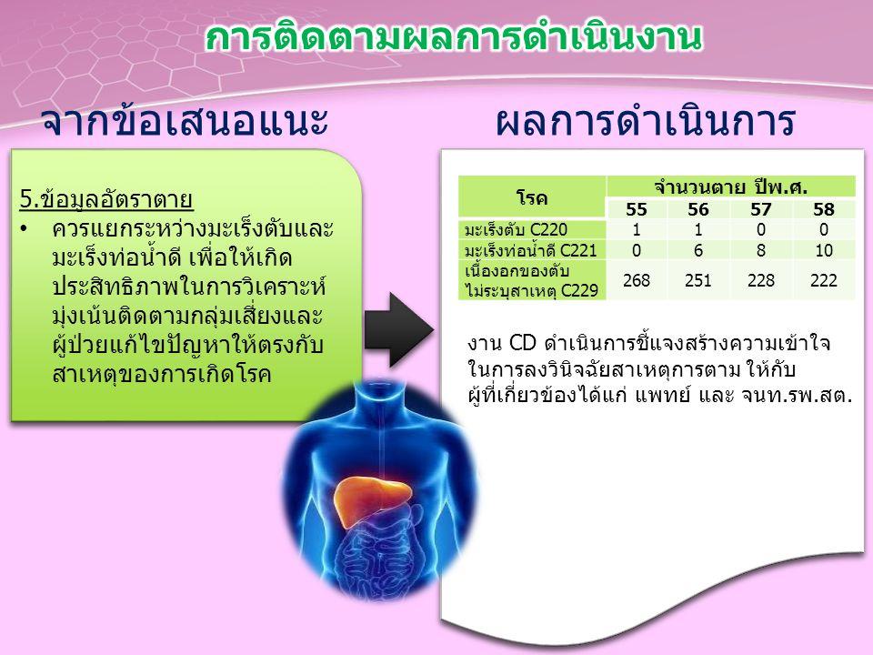 จากข้อเสนอแนะ 5.ข้อมูลอัตราตาย ควรแยกระหว่างมะเร็งตับและ มะเร็งท่อน้ำดี เพื่อให้เกิด ประสิทธิภาพในการวิเคราะห์ มุ่งเน้นติดตามกลุ่มเสี่ยงและ ผู้ป่วยแก้