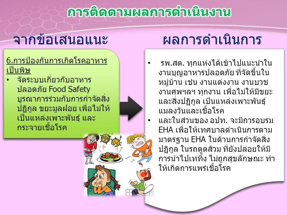 จากข้อเสนอแนะ 6.การป้องกันการเกิดโรคอาหาร เป็นพิษ จัดระบบเกี่ยวกับอาหาร ปลอดภัย Food Safety บูรณาการร่วมกับการกำจัดสิ่ง ปฏิกูล ขยะมูลฝอย เพื่อไม่ให้ เ