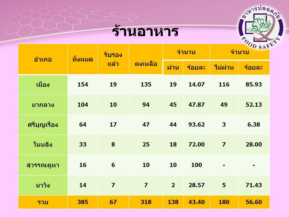 ร้านอาหาร อำเภอทั้งหมด รับรอง แล้ว คงเหลือ จำนวน ผ่านร้อยละไม่ผ่านร้อยละ เมือง 154191351914.0711685.93 นากลาง 10410944547.874952.13 ศรีบุญเรือง 641747