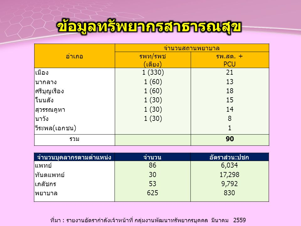 อำเภอ จำนวนสถานพยาบาล รพท/รพช (เตียง) รพ.สต. + PCU เมือง นากลาง ศรีบุญเรือง โนนสัง สุวรรณคูหา นาวัง วีระพล(เอกชน) 1 (330) 1 (60) 1 (30) 21 13 18 15 14