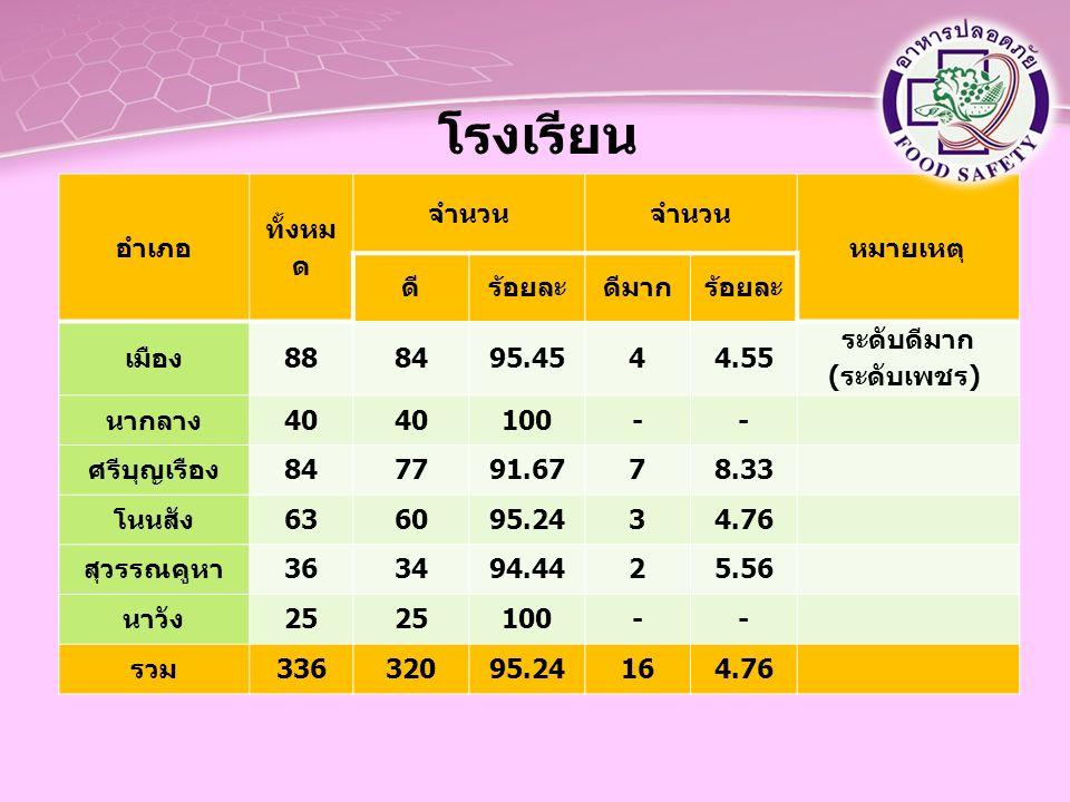 โรงเรียน อำเภอ ทั้งหม ด จำนวน หมายเหตุ ดีร้อยละดีมากร้อยละ เมือง888495.4544.55 ระดับดีมาก (ระดับเพชร) นากลาง40 100-- ศรีบุญเรือง847791.6778.33 โนนสัง6