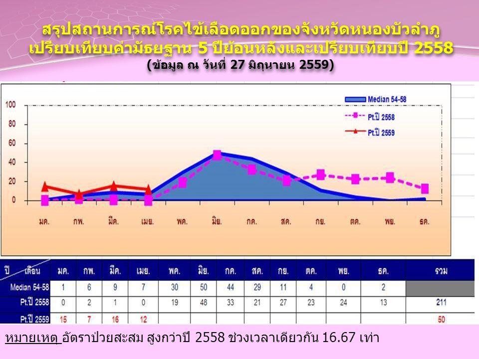 สรุปสถานการณ์โรคไข้เลือดออกของจังหวัดหนองบัวลำภู เปรียบเทียบค่ามัธยฐาน 5 ปีย้อนหลังและเปรียบเทียบปี 2558 (ข้อมูล ณ วันที่ 27 มิถุนายน 2559) สรุปสถานการณ์โรคไข้เลือดออกของจังหวัดหนองบัวลำภู เปรียบเทียบค่ามัธยฐาน 5 ปีย้อนหลังและเปรียบเทียบปี 2558 (ข้อมูล ณ วันที่ 27 มิถุนายน 2559) หมายเหตุ อัตราป่วยสะสม สูงกว่าปี 2558 ช่วงเวลาเดียวกัน 16.67 เท่า