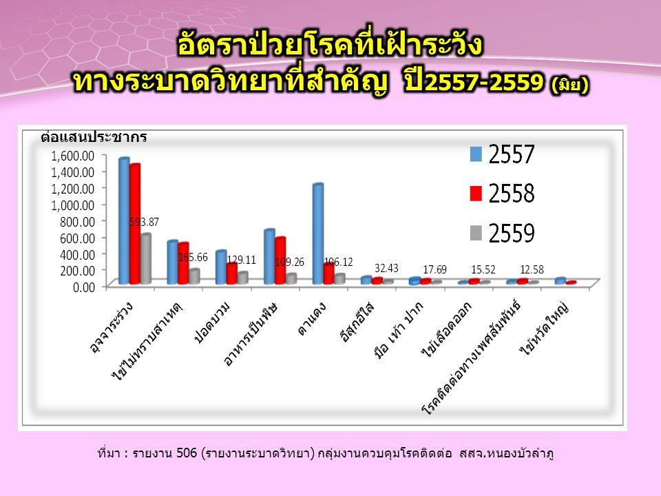 ที่มา : รายงาน 506 (รายงานระบาดวิทยา) กลุ่มงานควบคุมโรคติดต่อ สสจ.หนองบัวลำภู ต่อแสนประชากร