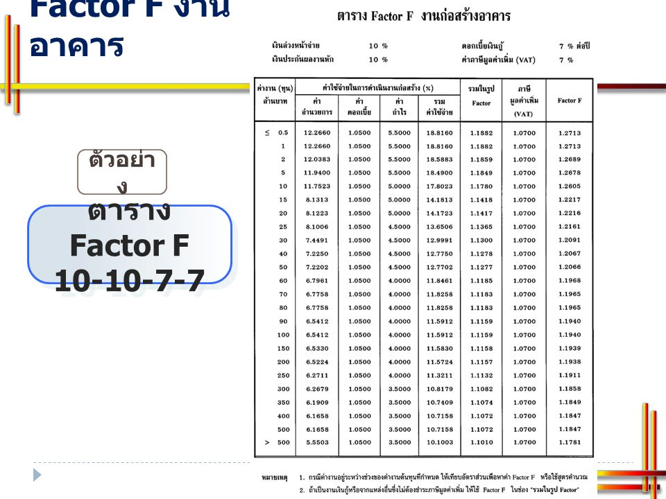  ตัวอย่างการคำนวณหาค่า Factor F กรณีใช้ ร่วมกัน การคำนวณหาค่า Factor F งานก่อสร้างอาคารกรณีงบประมาณทั้งงบปกติ และงบปลอดภาษีฯ ร่วมกัน