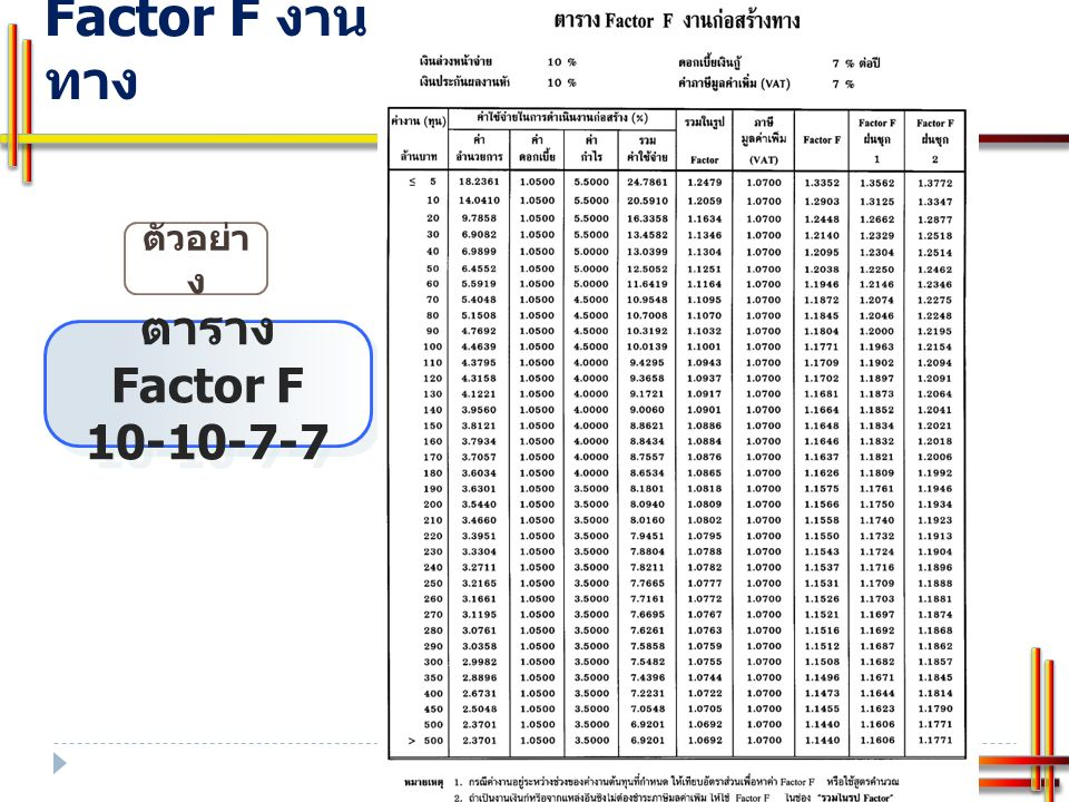 การคำนวณหา Factor ช่องรวมในรูป Factor ช่อง Factor F ฝนตกชุก 1 และฝนตกชุก 2 จากตาราง Factor F งานก่อสร้างทาง หาจาก รวมในรูป Factor ฝนตกชุก 1 = Factor F ฝนตก ชุก 1/ ภาษีมูลค่าเพิ่ม รวมในรูป Factor ฝนตกชุก 2 = Factor F ฝนตก ชุก 2/ ภาษีมูลค่าเพิ่ม ตัวอย่าง 10-10-7-7 ต้นทุน 100 ล้าน รวมในรูป Factor ฝนตกชุก 1 = 1.1963/1.07 = 1.1180 รวมในรูป Factor ฝนตกชุก 2 = 1.2154/1.07 = 1.1358 การคำนวณหาค่า Factor F จากแหล่งเงินที่ไม่ต้อง ชำระภาษี