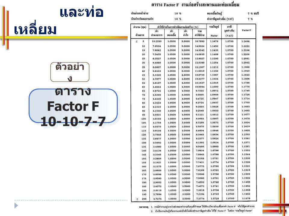 การคำนวณค่า Factor F ค่าใช้จ่ายพิเศษ สูตรการคำนวณหาค่า Factor F ค่าใช้จ่ายพิเศษและค่าใช้จ่ายอื่นๆ ค่า Factor F ค่าใช้จ่ายพิเศษ และค่าใช้จ่ายอื่นๆ FCFC =1 + ∑M C ( ∑M A x F A )+( ∑M B x F B ) FAFA = Factor F งาน ก่อสร้างทาง FBFB = Factor F งานก่อสร้างสะพาน และท่อเหลี่ยม FCFC = Factor F ค่าใช้จ่ายพิเศษและ ค่าใช้จ่ายอื่นๆ ∑M A = ผลรวมค่างานต้นทุนงาน ก่อสร้างทาง ∑M B = ผลรวมค่างานต้นทุนงานก่อสร้าง สะพานและท่อเหลี่ยม ∑M C = ผลรวมค่างานต้นทุนค่าใช้จ่ายพิเศษ และค่าใช้จ่ายอื่นๆ