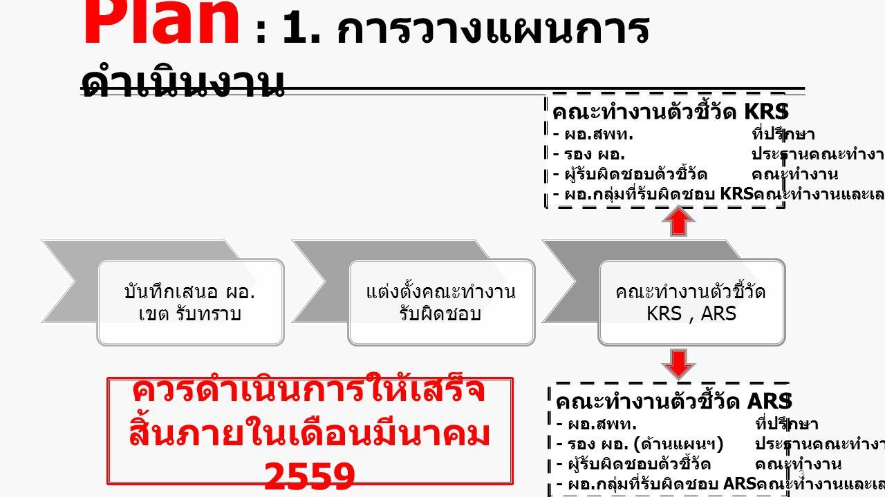 Plan : 1. การวางแผนการ ดำเนินงาน บันทึกเสนอ ผอ.