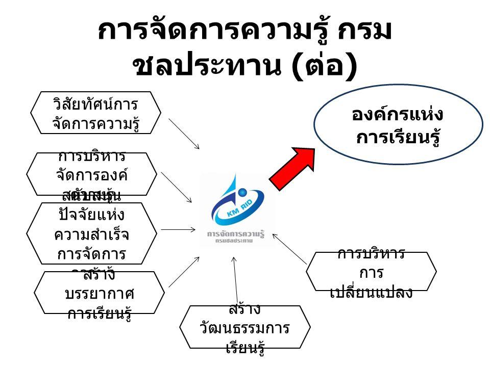 การจัดการความรู้ กรม ชลประทาน ( ต่อ ) วัฒนธรรมการจัดการความรู้ 1. พัฒนาตนเองอย่างต่อเนื่อง 2. เรียนรู้ร่วมกันเป็นทีม 3. แลกเปลี่ยนเรียนรู้ 4. คิดริเริ