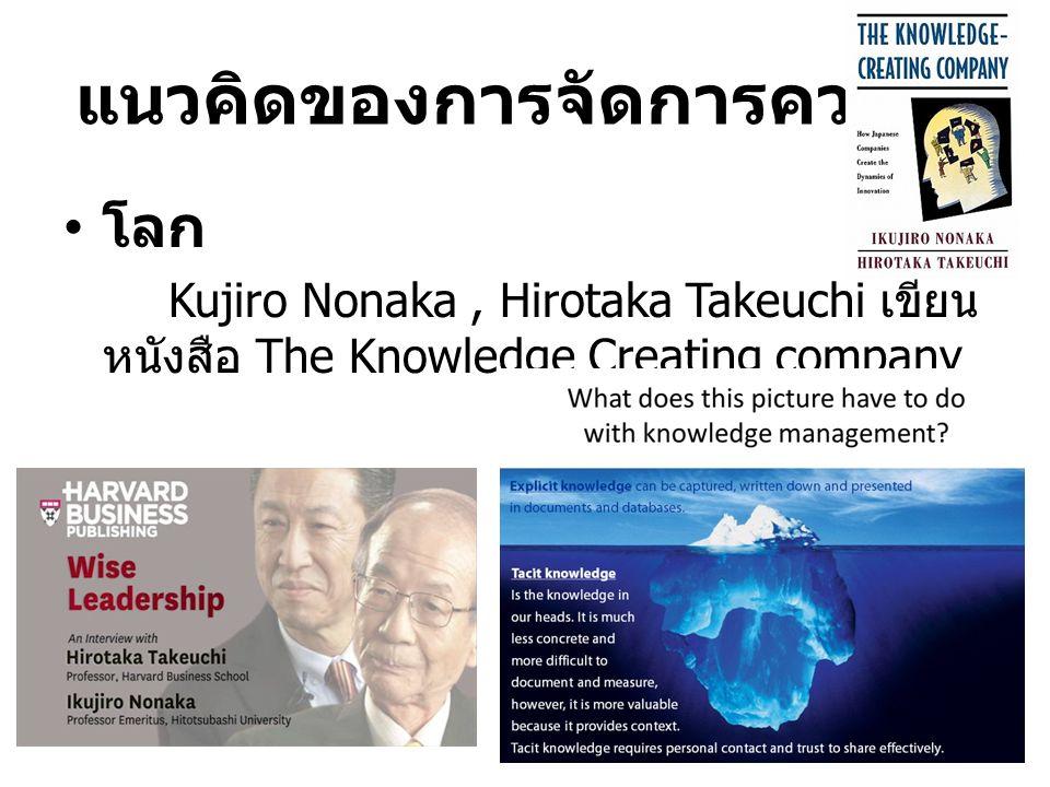 ประเด็นในการถ่ายทอด แนวคิดของการจัดการความรู้ เครื่องมือการจัดการความรู้ กระบวนการจัดการความรู้ การจัดการความรู้ กรมชลประทาน ประโยชน์ของการจัดการความร