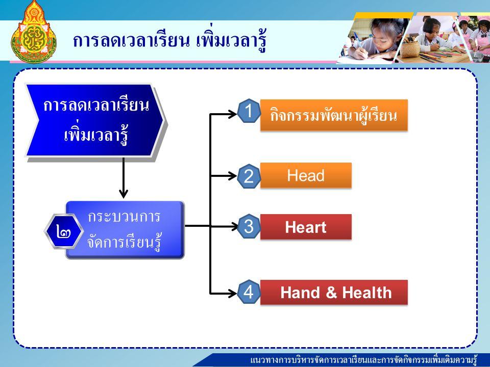 แนวทางการบริหารจัดการเวลาเรียนและการจัดกิจกรรมเพิ่มเติมความรู้ การลดเวลาเรียน เพิ่มเวลารู้ Heart Hand & Health การลดเวลาเรียน เพิ่มเวลารู้ กระบวนการ จัดการเรียนรู้ ๒ Head กิจกรรมพัฒนาผู้เรียน 1 2 3 4
