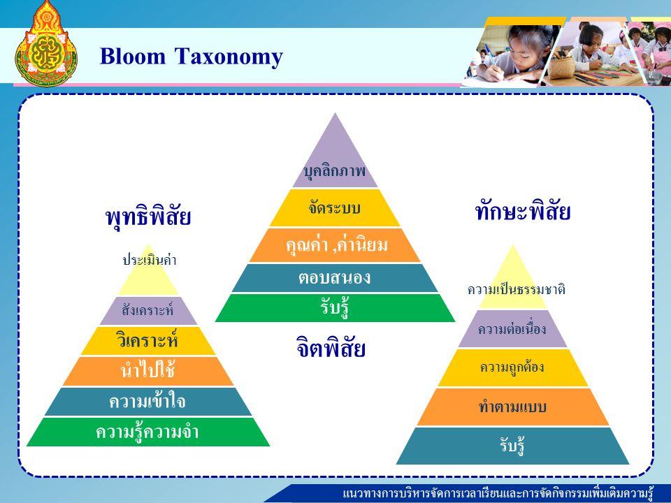 แนวทางการบริหารจัดการเวลาเรียนและการจัดกิจกรรมเพิ่มเติมความรู้ Bloom Taxonomy ประเมินค่า บุคลิกภาพ ความเป็นธรรมชาติ พุทธิพิสัย จิตพิสัย ทักษะพิสัย