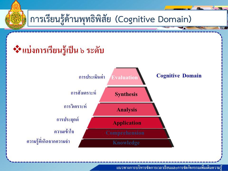 แนวทางการบริหารจัดการเวลาเรียนและการจัดกิจกรรมเพิ่มเติมความรู้ ด้านพุทธิพิสัย (พฤติกรรมด้านสมอง) (Cognitive Domain) ความรู้ (Knowledge) สามารถในการจำความรู้ต่างๆ ที่ได้เรียนรู้มา ความเข้าใจ (Comprehension) สามารถในการแปลความ ขยายความในสิ่งที่ได้เรียนรู้ การนำไปใช้ (Application) สามารถในการใช้สิ่งที่ได้เรียนรู้มาก่อนให้เกิดสิ่งใหม่ การวิเคราะห์ (Analysis) สามารถในการแยกความรู้ออกเป็นส่วน ทำความเข้าใจในแต่ละส่วนว่าสัมพันธ์ หรือแตกต่างกัน อย่างไร การสังเคราะห์ (Synthesis) สามารถในการรวมความรู้ต่างๆ หรือประสบการณ์ต่างๆ ให้เกิดเป็นสิ่งแปลกใหม่ การประเมินค่า (Evaluation) สามารถในการตัดสินใจคุณค่าอย่างมีเหตุ มีผล
