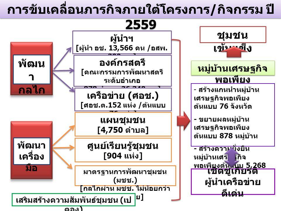 การขับเคลื่อนภารกิจภายใต้โครงการ / กิจกรรม ปี 2559 พัฒน า กลไก ผู้นำฯ [ ผู้นำ อช.