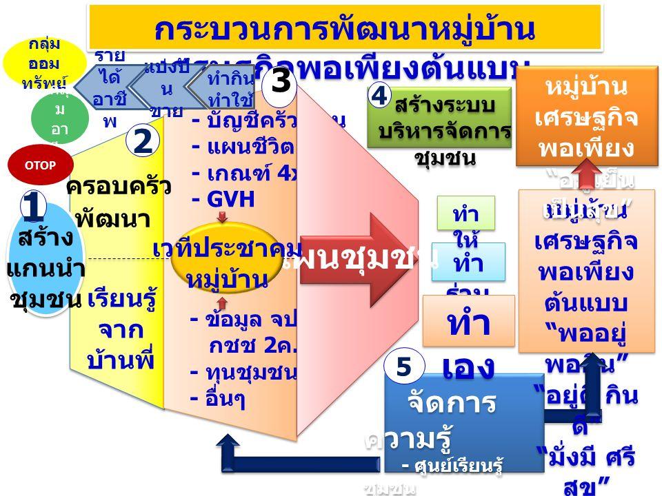 เรียนรู้ จาก บ้านพี่ - บัญชีครัวเรือน - แผนชีวิต - เกณฑ์ 4x23 - GVH - ข้อมูล จปฐ./ กชช 2 ค.
