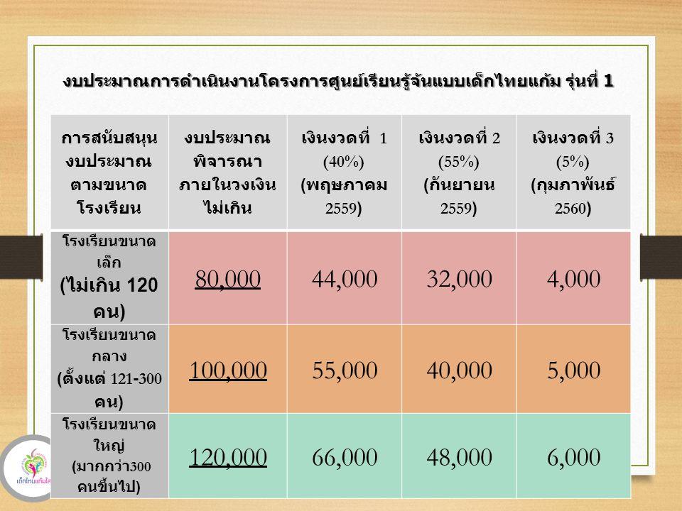 งบประมาณการดำเนินงานโครงการศูนย์เรียนรู้จ้นแบบเด็กไทยแก้ม รุ่นที่ 1 การสนับสนุน งบประมาณ ตามขนาด โรงเรียน งบประมาณ พิจารณา ภายในวงเงิน ไม่เกิน เงินงวดที่ 1 (40%) ( พฤษภาคม 2559) เงินงวดที่ 2 (55%) ( กันยายน 2559) เงินงวดที่ 3 (5%) ( กุมภาพันธ์ 2560) โรงเรียนขนาด เล็ก ( ไม่เกิน 120 คน ) 80,00044,00032,0004,000 โรงเรียนขนาด กลาง ( ตั้งแต่ 121-300 คน ) 100,00055,00040,0005,000 โรงเรียนขนาด ใหญ่ ( มากกว่า 300 คนขึ้นไป ) 120,00066,00048,0006,000