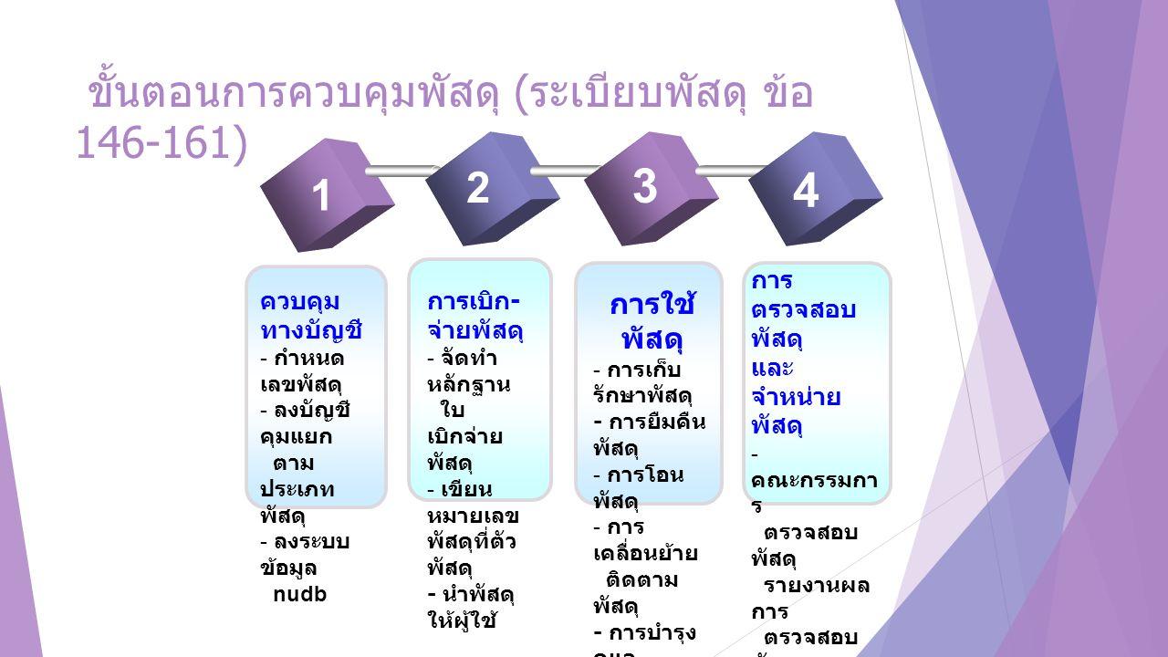 ขั้นตอนการควบคุมพัสดุ ( ระเบียบพัสดุ ข้อ 146-161) www.themegallery.com 1 2 3 4 ควบคุม ทางบัญชี - กำหนด เลขพัสดุ - ลงบัญชี คุมแยก ตาม ประเภท พัสดุ - ลง