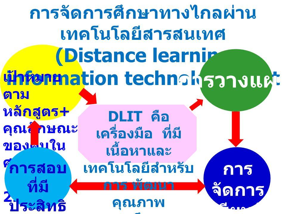 การจัดการศึกษาทางไกลผ่าน เทคโนโลยีสารสนเทศ (Distance learning information technology ; dlit เป้าหมาย ตาม หลักสูตร + คุณลักษณะ ของคนใน ศตวรรษ ที่ 21 การวางแผน การ จัดการ เรียนรู้ การสอบ ที่มี ประสิทธิ ภาพ DLIT คือ เครื่องมือ ที่มี เนื้อหาและ เทคโนโลยีสำหรับ การ พัฒนา คุณภาพ การศึกษา