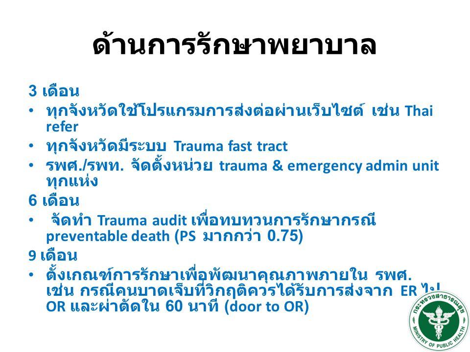ด้านการรักษาพยาบาล 3 เดือน ทุกจังหวัดใช้โปรแกรมการส่งต่อผ่านเว็บไซต์ เช่น Thai refer ทุกจังหวัดมีระบบ Trauma fast tract รพศ./ รพท.