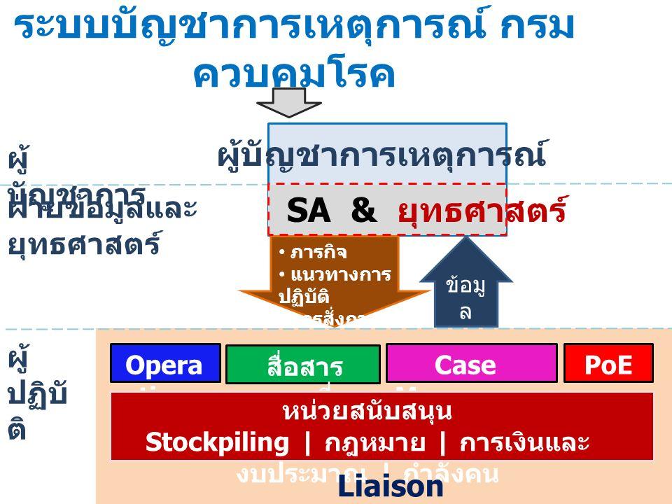 ทีม ยุทธศาสตร์ ทีมสื่อสารความ เสี่ยง Logistics Section Finance/Admin Section Operation s Section ทีมเฝ้า ระวัง Liaison Incident Command StockpilingStockpiling กำลังคนกำลังคน การเงินและ งบประมาณ กฎหมายกฎหมาย Case Management PoE