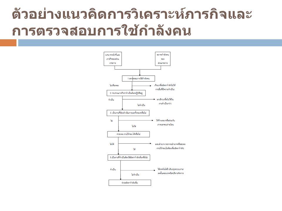 ตัวอย่างแนวคิดการวิเคราะห์ภารกิจและ การตรวจสอบการใช้กำลังคน