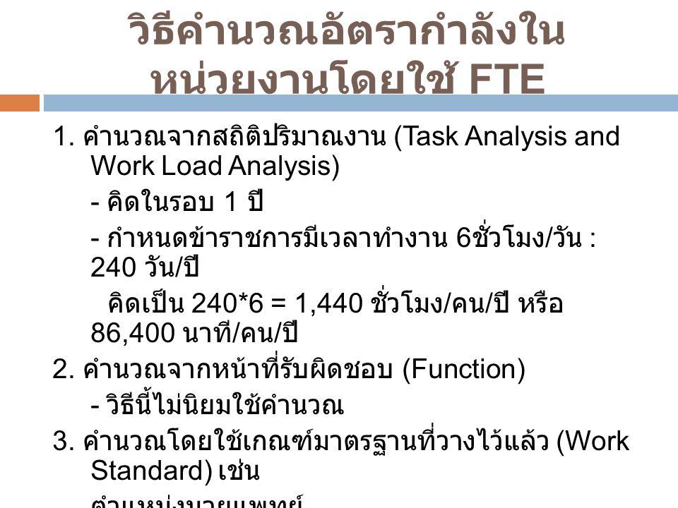 วิธีคำนวณอัตรากำลังใน หน่วยงานโดยใช้ FTE 1.