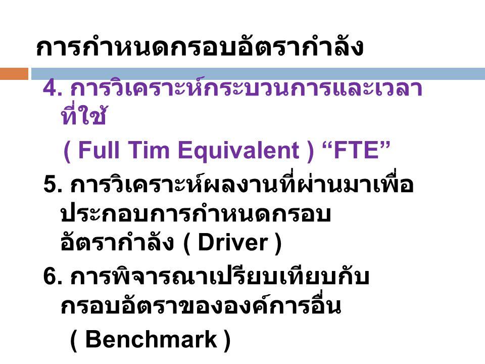 4. การวิเคราะห์กระบวนการและเวลา ที่ใช้ ( Full Tim Equivalent ) FTE 5.