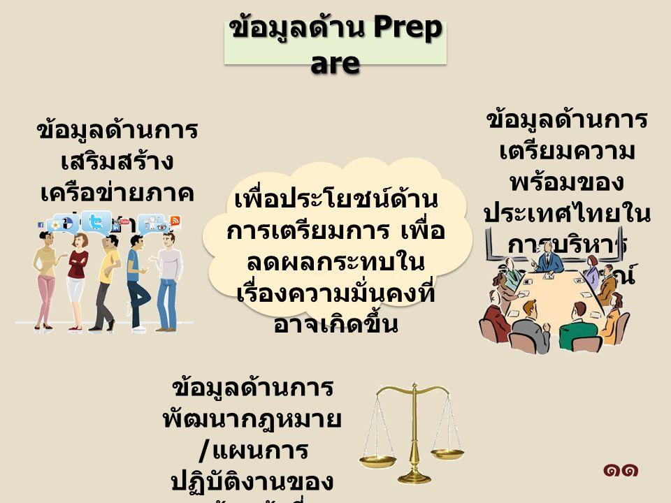 ข้อมูลด้าน Prep are ข้อมูลด้านการ เตรียมความ พร้อมของ ประเทศไทยใน การบริหาร วิกฤติการณ์ ข้อมูลด้านการ เสริมสร้าง เครือข่ายภาค ประชาชน ข้อมูลด้านการ พั